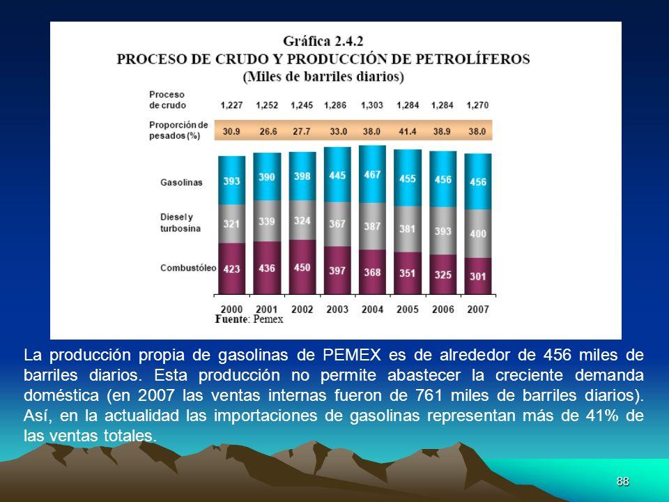 La producción propia de gasolinas de PEMEX es de alrededor de 456 miles de barriles diarios.