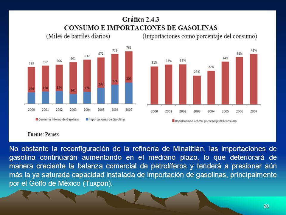No obstante la reconfiguración de la refinería de Minatitlán, las importaciones de gasolina continuarán aumentando en el mediano plazo, lo que deteriorará de manera creciente la balanza comercial de petrolíferos y tenderá a presionar aún más la ya saturada capacidad instalada de importación de gasolinas, principalmente por el Golfo de México (Tuxpan).