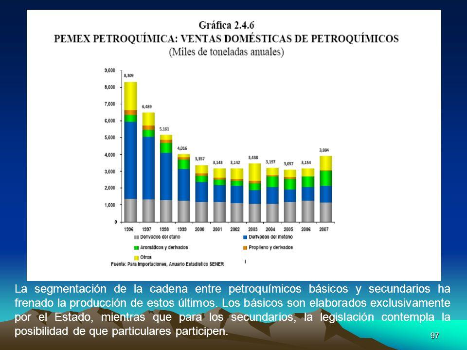La segmentación de la cadena entre petroquímicos básicos y secundarios ha frenado la producción de estos últimos.