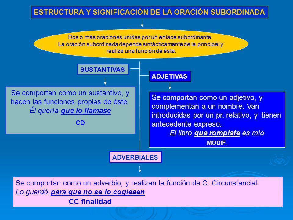 ESTRUCTURA Y SIGNIFICACIÓN DE LA ORACIÓN SUBORDINADA