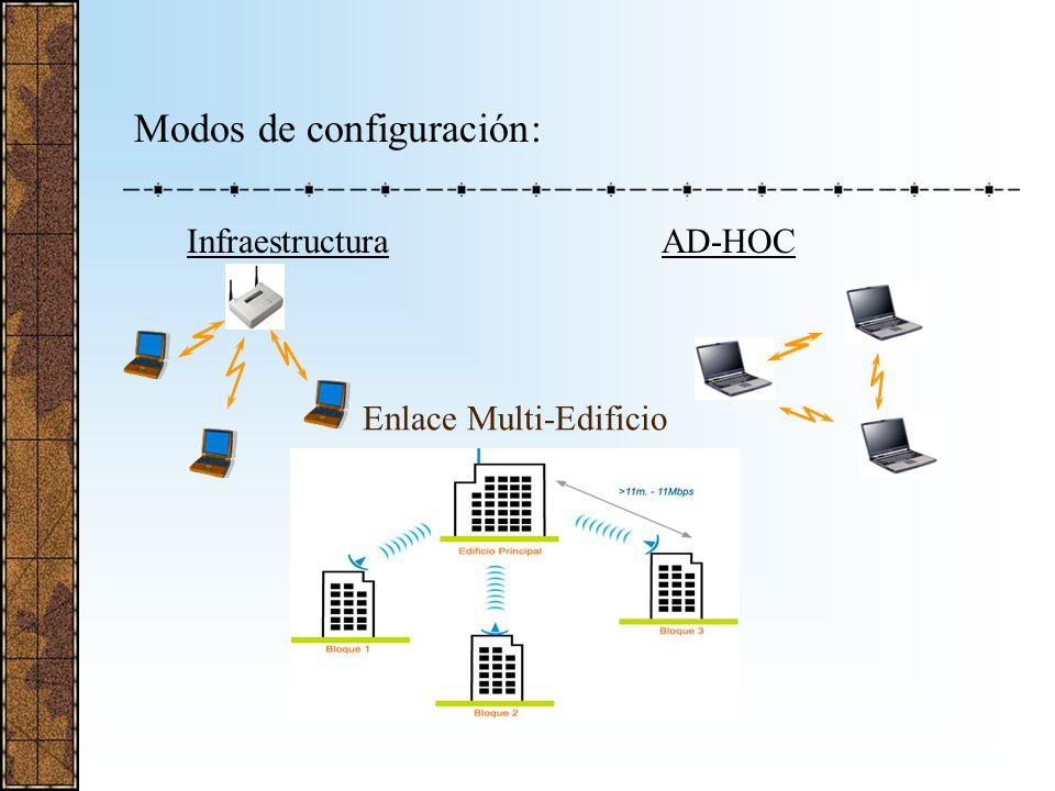 Modos de configuración: