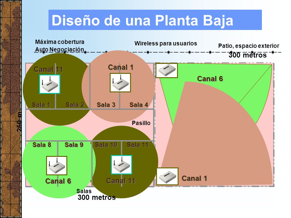Wireless para usuarios Patio, espacio exterior