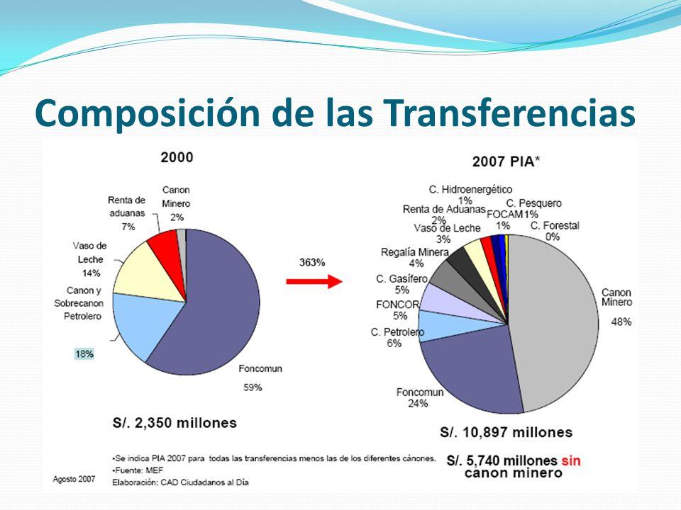Composición de las Transferencias