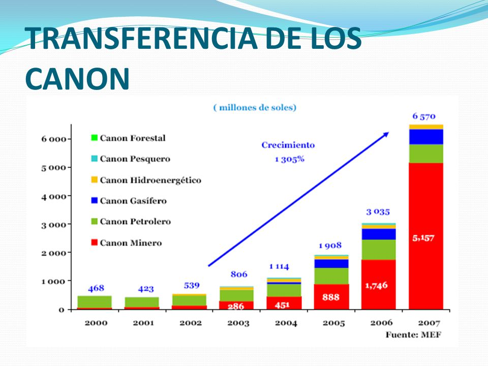 TRANSFERENCIA DE LOS CANON