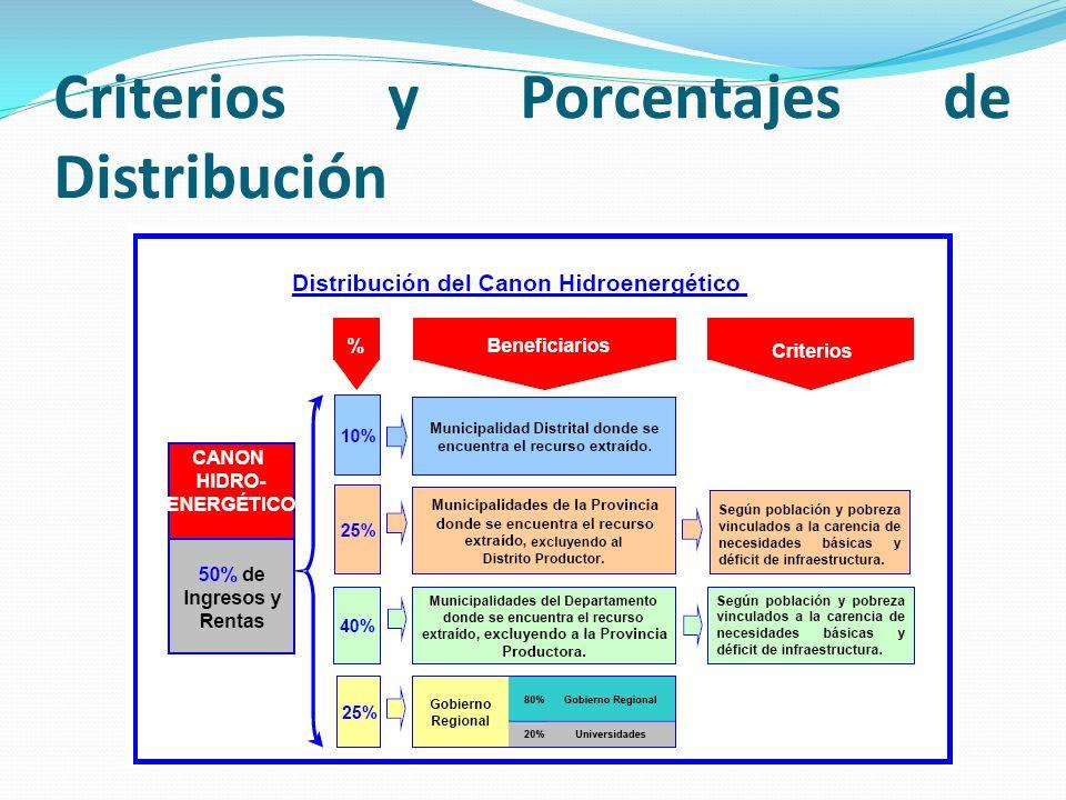 Criterios y Porcentajes de Distribución
