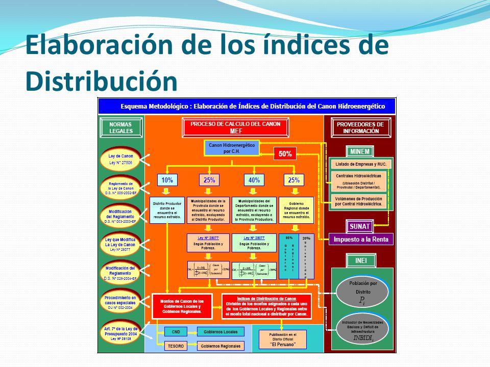 Elaboración de los índices de Distribución