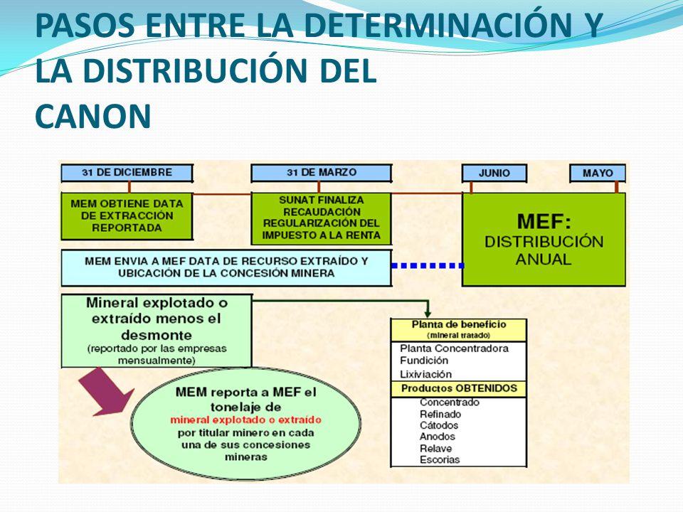 PASOS ENTRE LA DETERMINACIÓN Y LA DISTRIBUCIÓN DEL CANON