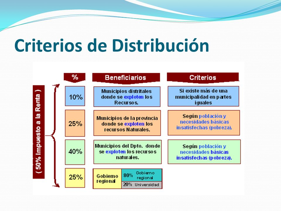 Criterios de Distribución