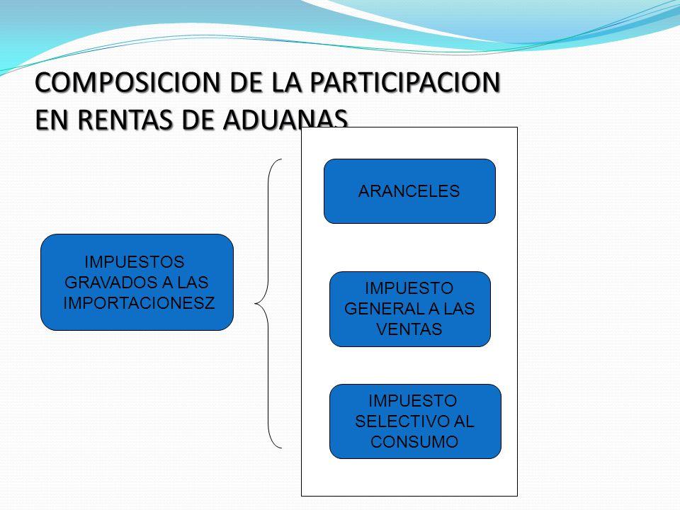 COMPOSICION DE LA PARTICIPACION EN RENTAS DE ADUANAS
