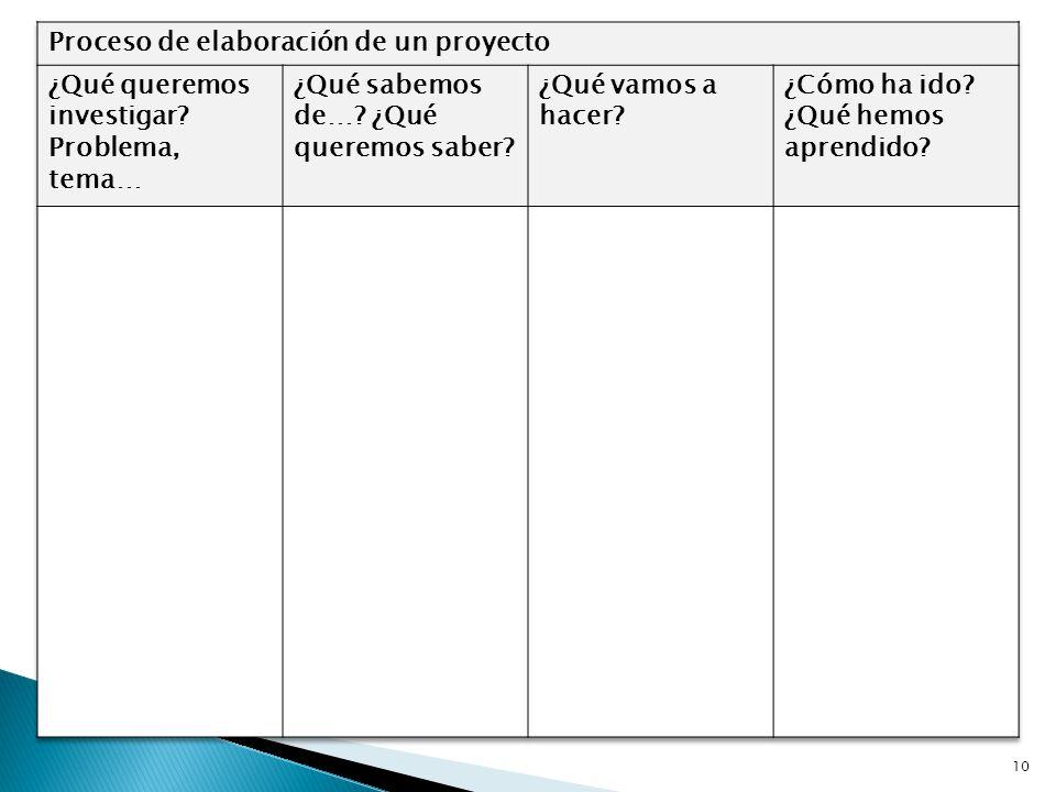 Proceso de elaboración de un proyecto