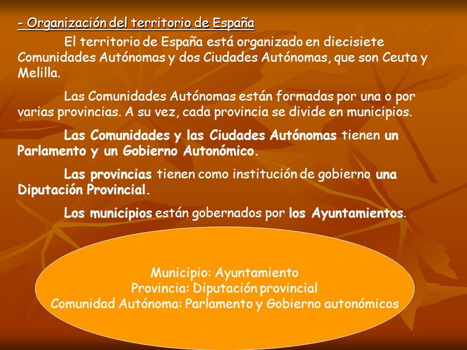 - Organización del territorio de España