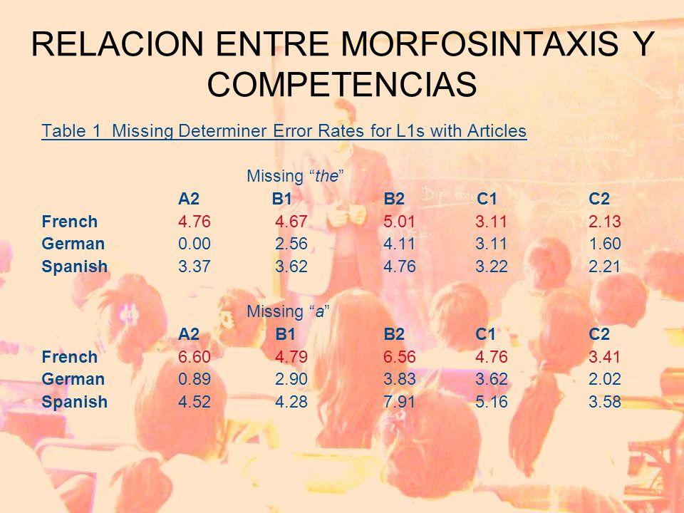 RELACION ENTRE MORFOSINTAXIS Y COMPETENCIAS