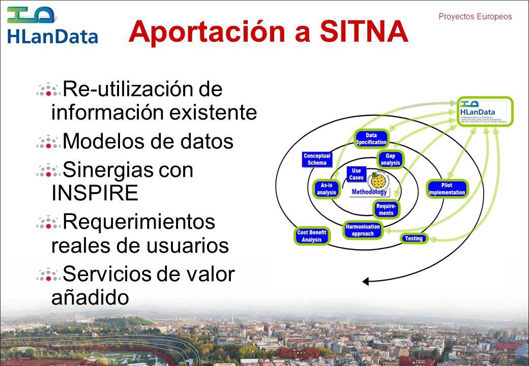 Aportación a SITNA Re-utilización de información existente