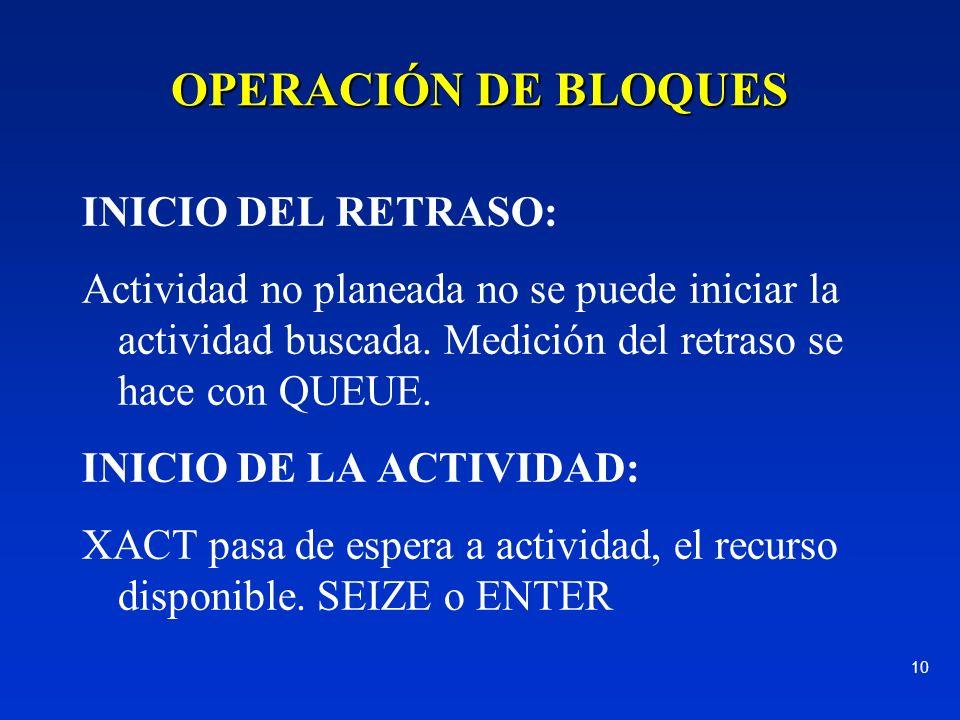 OPERACIÓN DE BLOQUES INICIO DEL RETRASO: