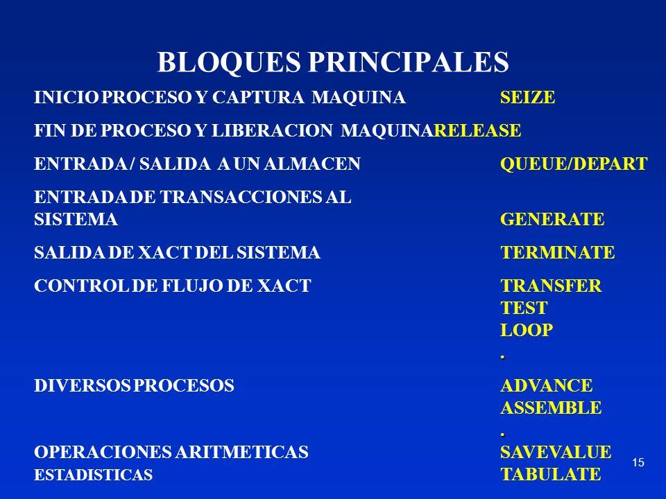 BLOQUES PRINCIPALES INICIO PROCESO Y CAPTURA MAQUINA SEIZE