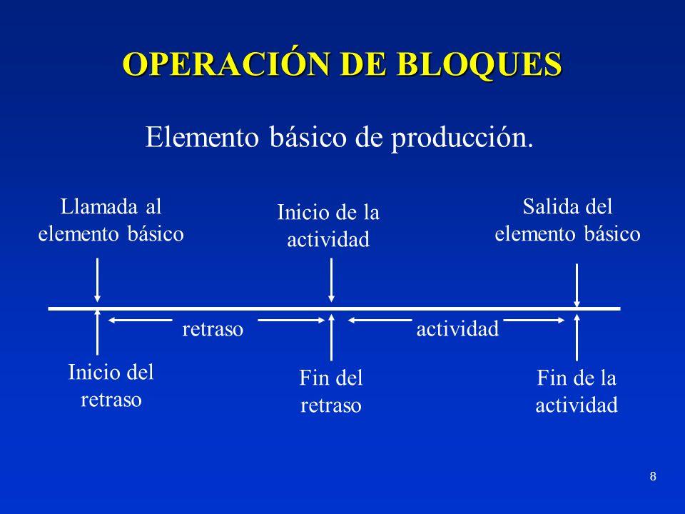 OPERACIÓN DE BLOQUES Elemento básico de producción.