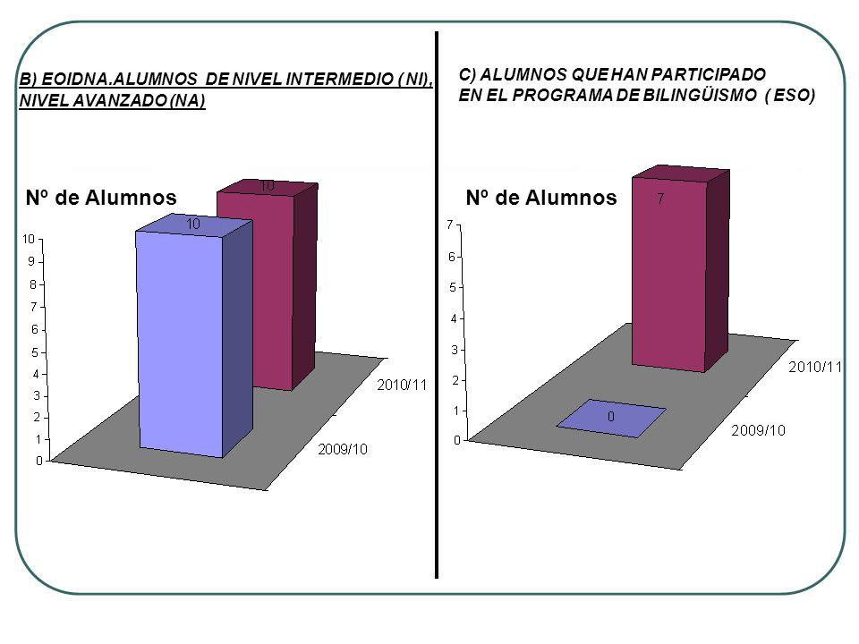 Nº de Alumnos Nº de Alumnos C) ALUMNOS QUE HAN PARTICIPADO