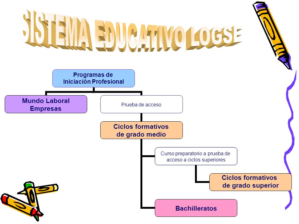 SISTEMA EDUCATIVO LOGSE