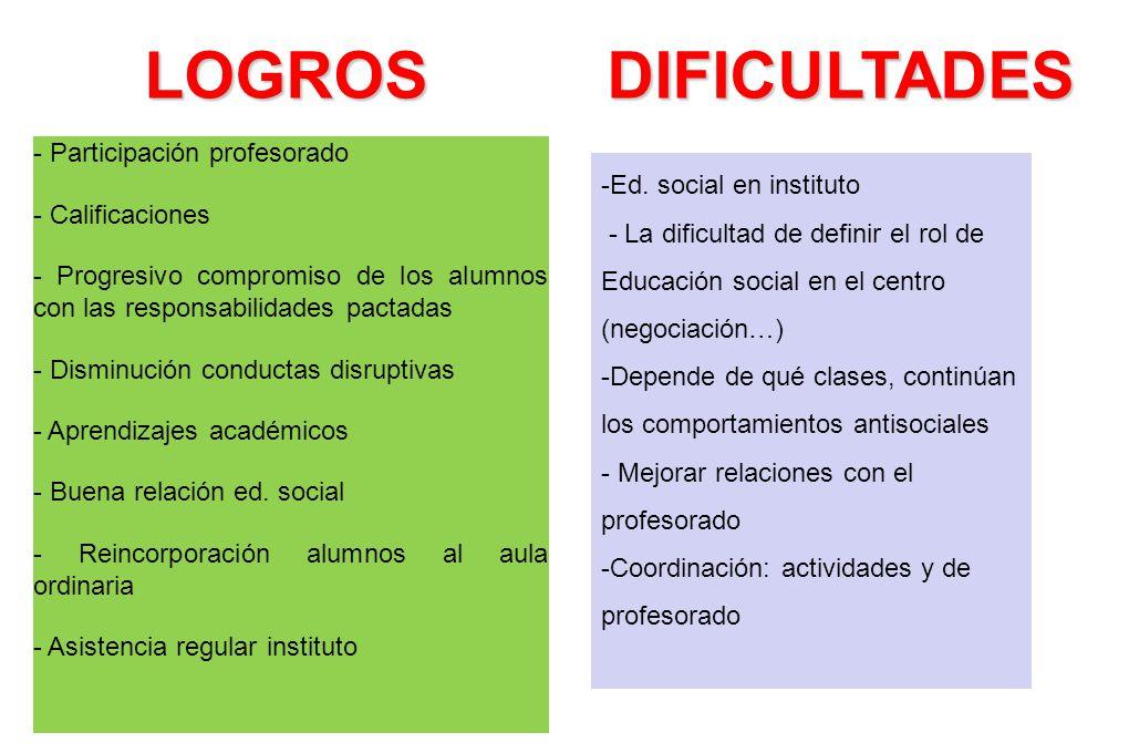 LOGROS DIFICULTADES - Participación profesorado