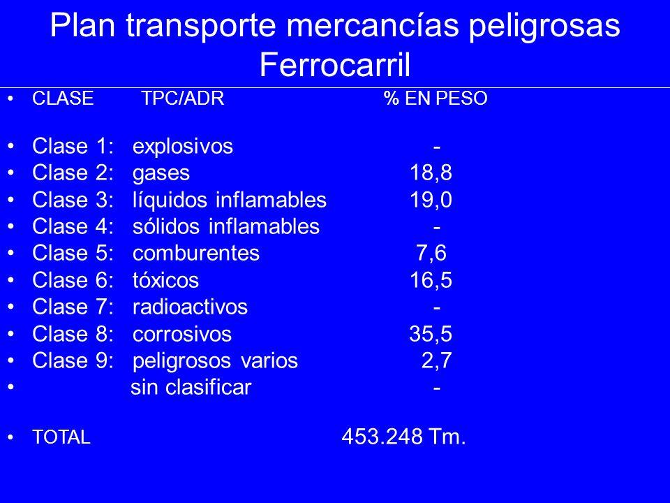Plan transporte mercancías peligrosas Ferrocarril