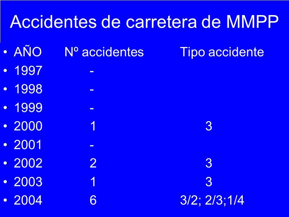 Accidentes de carretera de MMPP