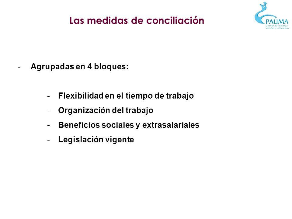 Las medidas de conciliación