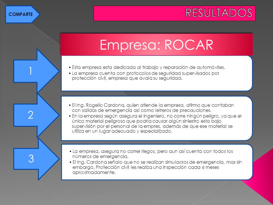 Empresa: ROCAR RESULTADOS 1 2 3 COMPARTE