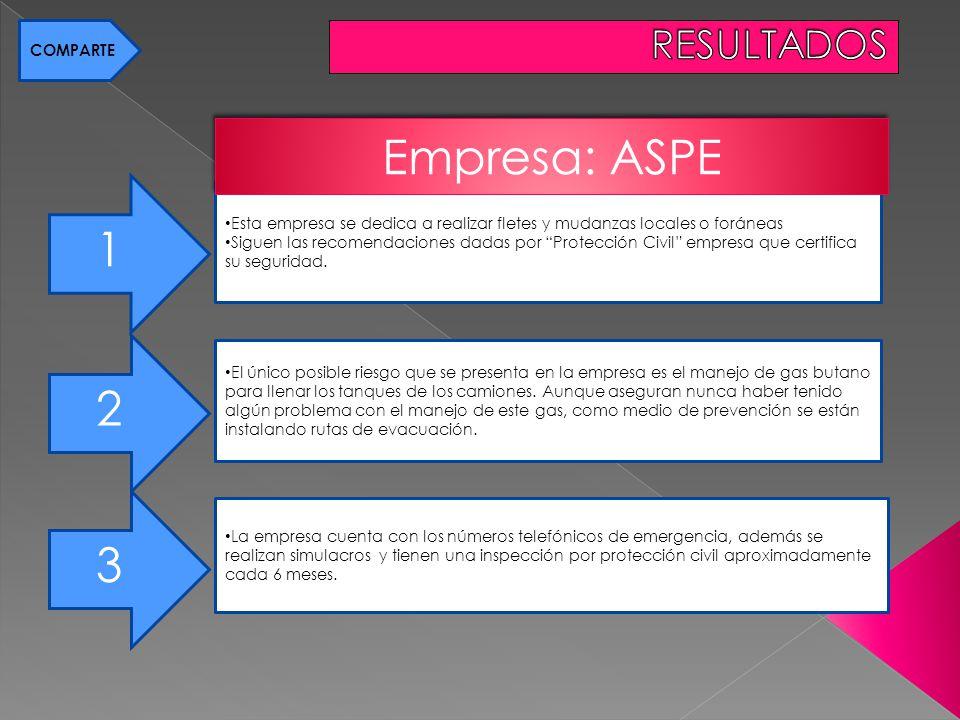 Empresa: ASPE 1 2 3 RESULTADOS 1 COMPARTE
