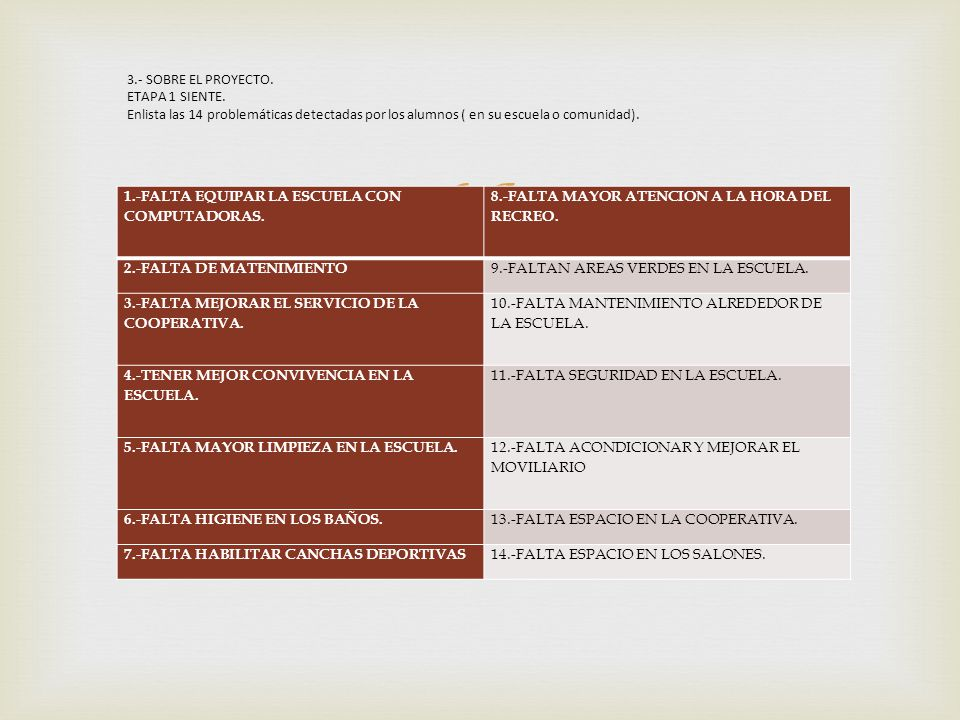 3.- SOBRE EL PROYECTO. ETAPA 1 SIENTE. Enlista las 14 problemáticas detectadas por los alumnos ( en su escuela o comunidad).