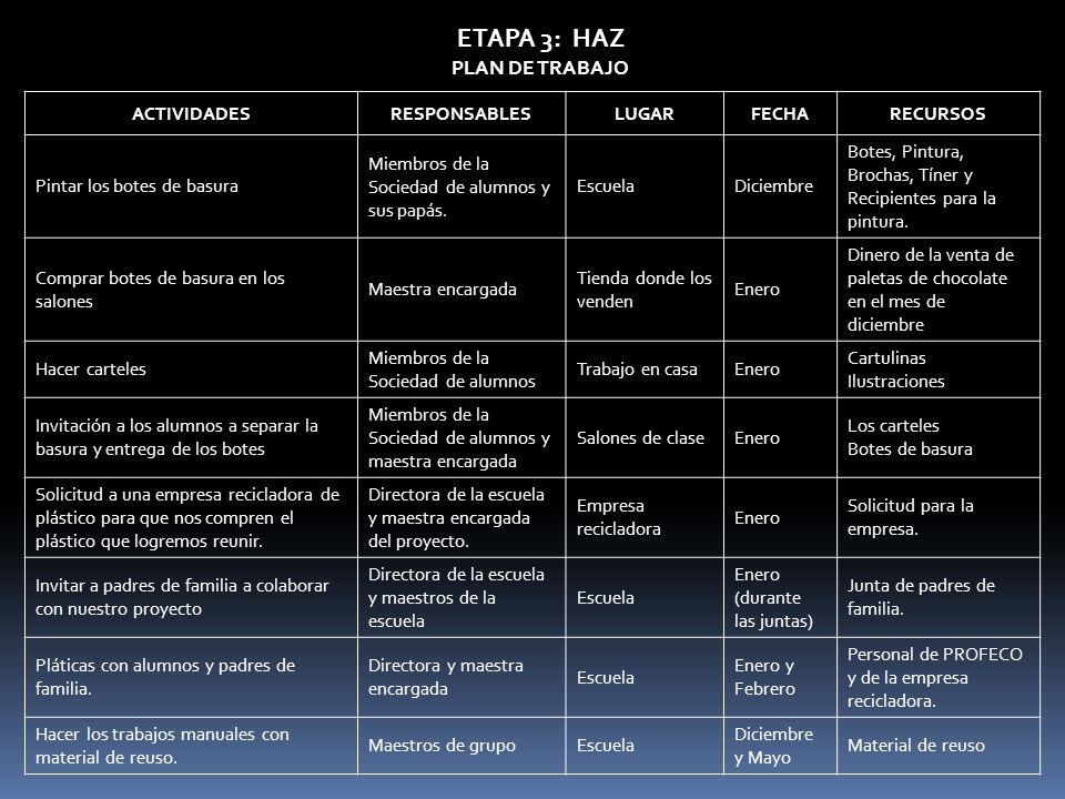 ETAPA 3: HAZ PLAN DE TRABAJO ACTIVIDADES RESPONSABLES LUGAR FECHA
