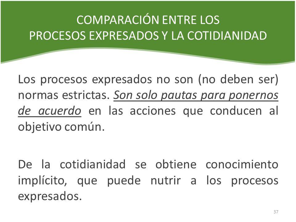 COMPARACIÓN ENTRE LOS PROCESOS EXPRESADOS Y LA COTIDIANIDAD