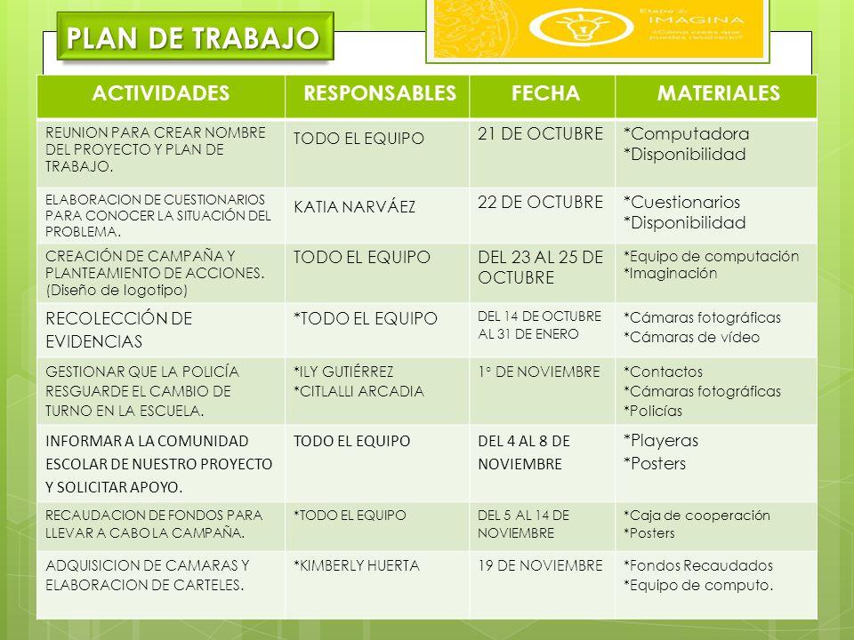 PLAN DE TRABAJO TODO EL EQUIPO KATIA NARVÁEZ ACTIVIDADES RESPONSABLES