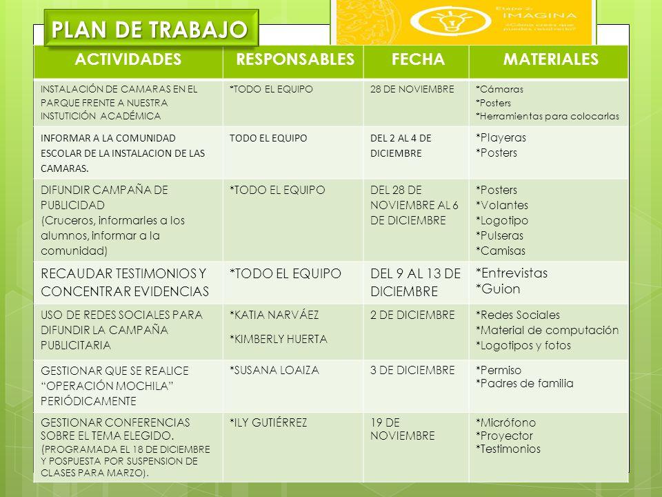 PLAN DE TRABAJO ACTIVIDADES RESPONSABLES FECHA MATERIALES