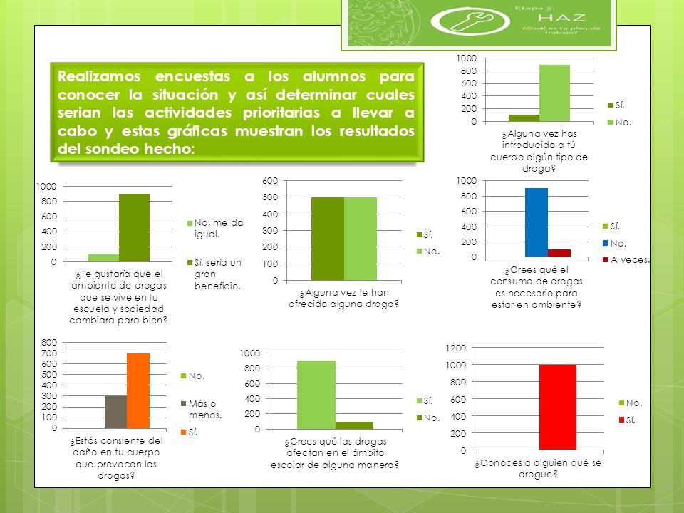 Realizamos encuestas a los alumnos para conocer la situación y así determinar cuales serian las actividades prioritarias a llevar a cabo y estas gráficas muestran los resultados del sondeo hecho: