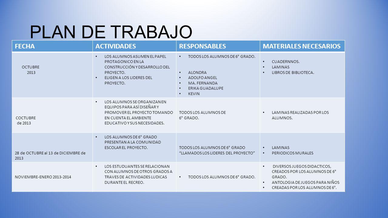 PLAN DE TRABAJO FECHA ACTIVIDADES RESPONSABLES MATERIALES NECESARIOS