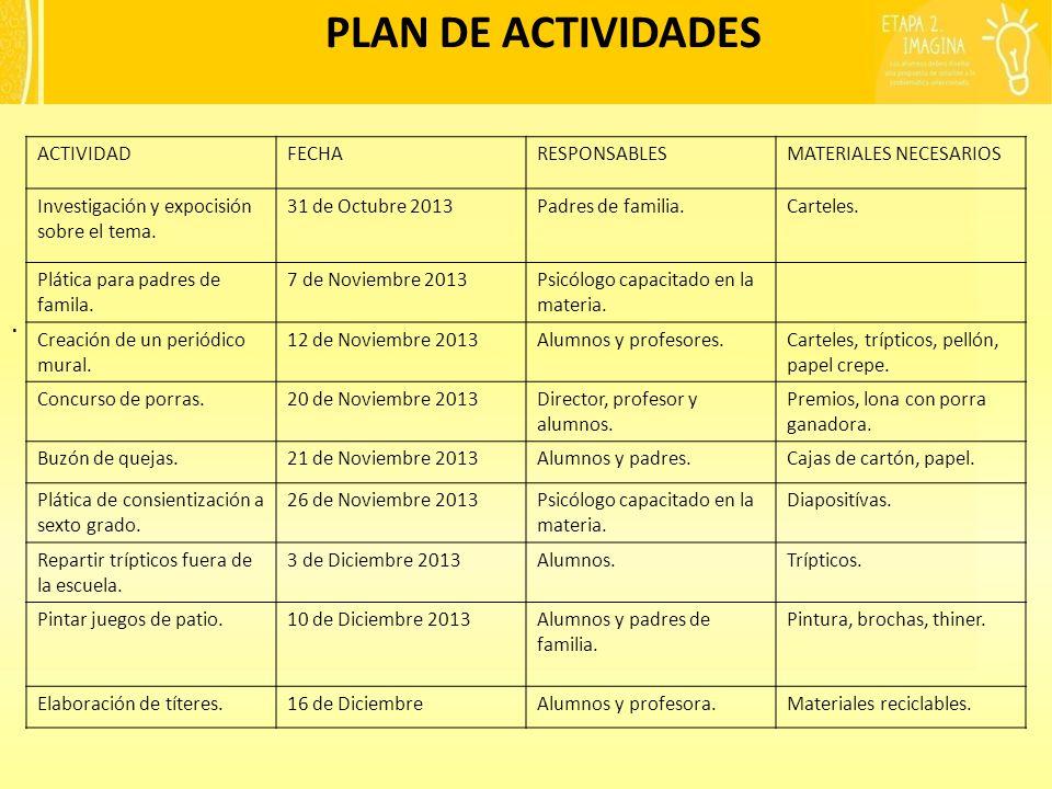 PLAN DE ACTIVIDADES . ACTIVIDAD FECHA RESPONSABLES