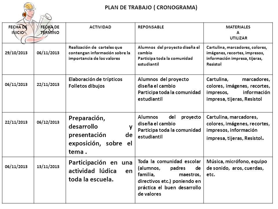 PLAN DE TRABAJO ( CRONOGRAMA)