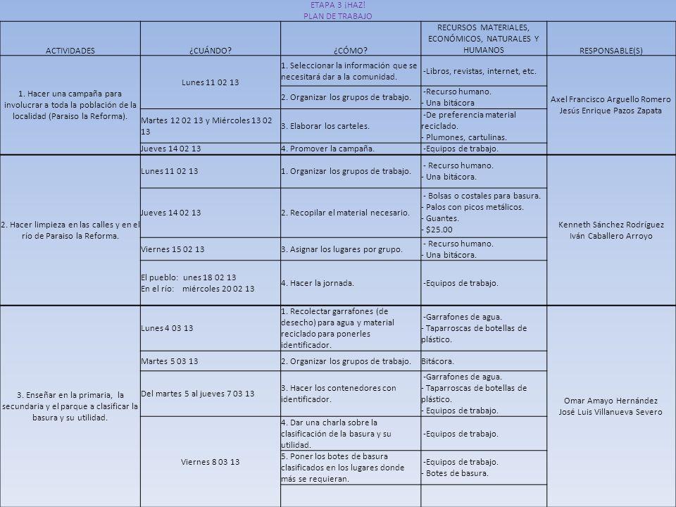 RECURSOS MATERIALES, ECONÓMICOS, NATURALES Y HUMANOS RESPONSABLE(S)