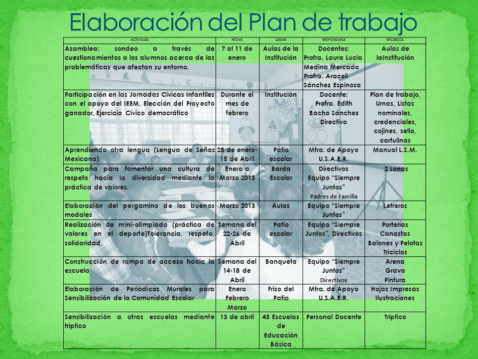 Elaboración del Plan de trabajo