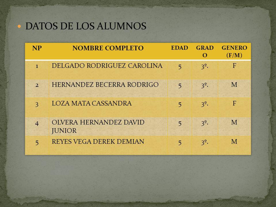 DATOS DE LOS ALUMNOS NP NOMBRE COMPLETO 1 DELGADO RODRIGUEZ CAROLINA 5