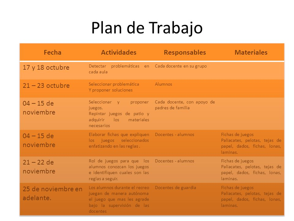 Plan de Trabajo Fecha Actividades Responsables Materiales