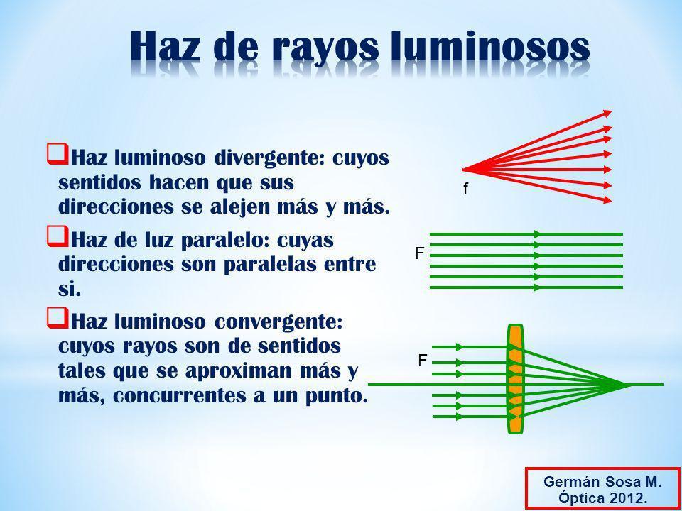 Haz de rayos luminosos f. Haz luminoso divergente: cuyos sentidos hacen que sus direcciones se alejen más y más.