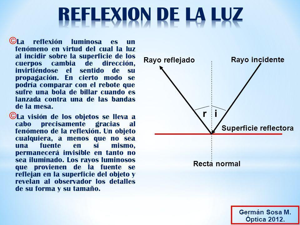 REFLEXION DE LA LUZ