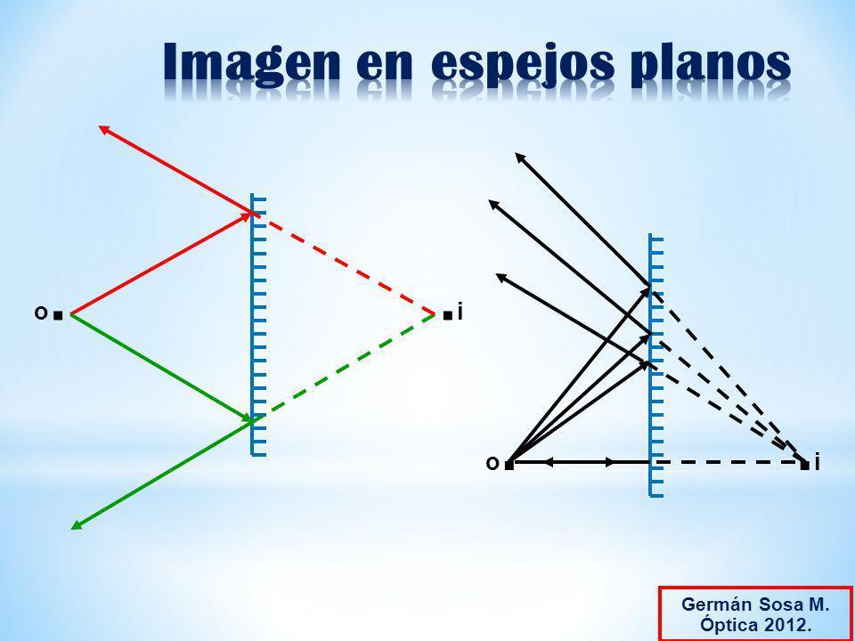 Imagen en espejos planos