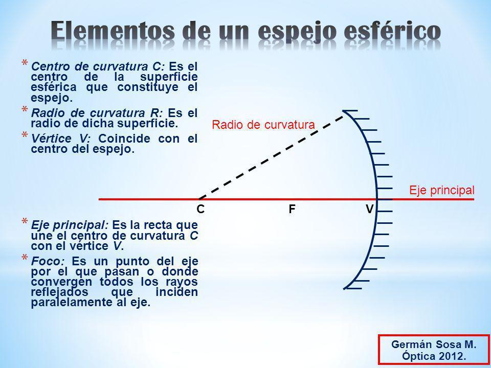 Elementos de un espejo esférico