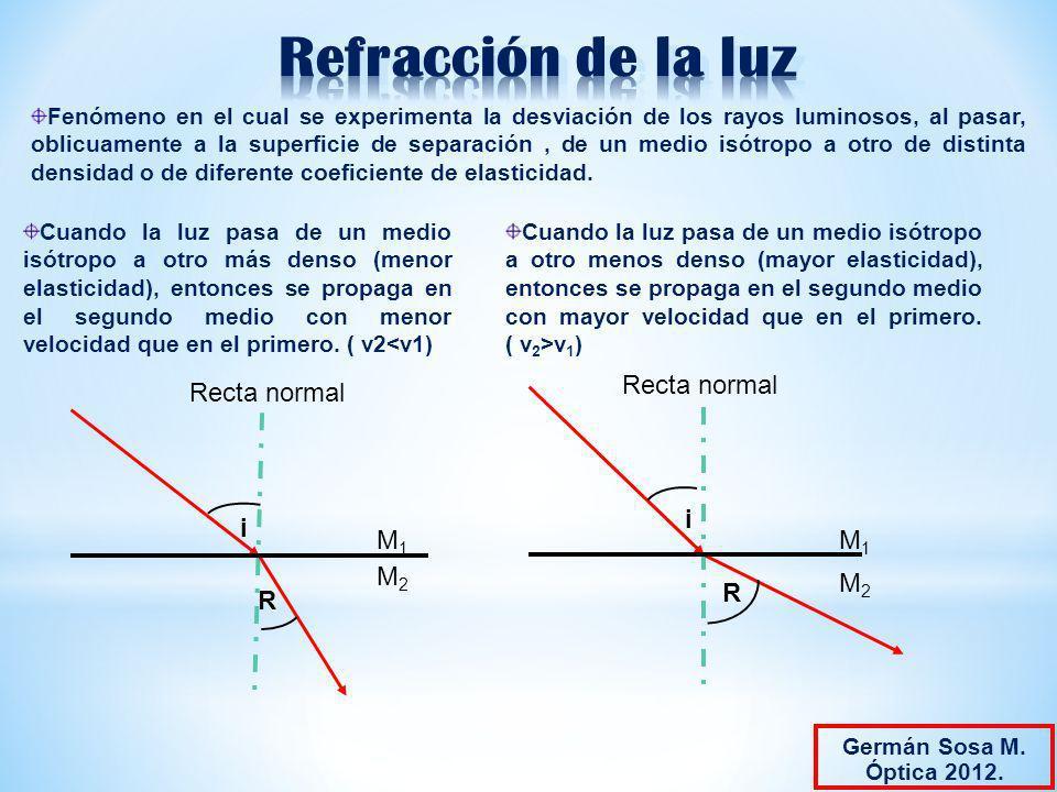 Refracción de la luz M1 M2 i R Recta normal Recta normal M1 M2 i R