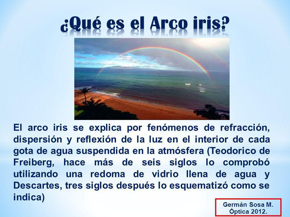 ¿Qué es el Arco iris