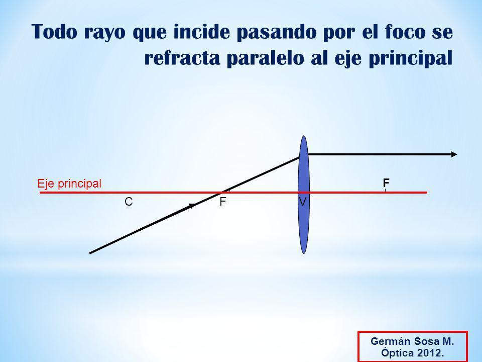 Todo rayo que incide pasando por el foco se refracta paralelo al eje principal
