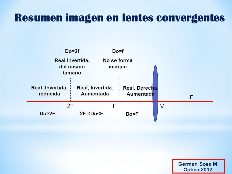 Resumen imagen en lentes convergentes