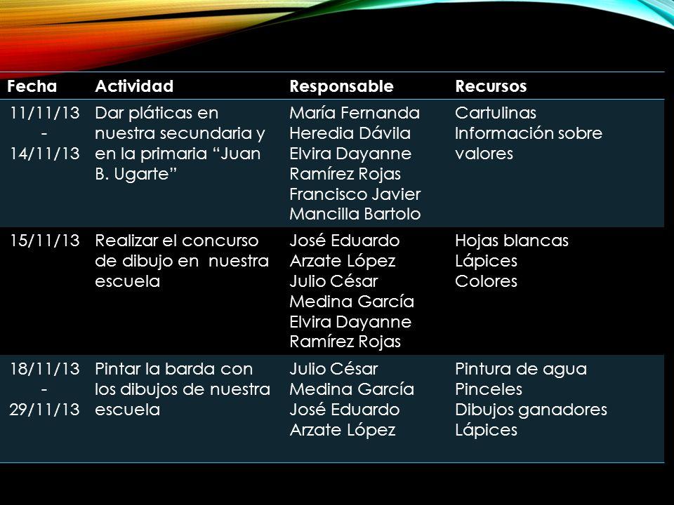 Fecha Actividad. Responsable. Recursos. 11/11/13. - 14/11/13. Dar pláticas en nuestra secundaria y en la primaria Juan B. Ugarte